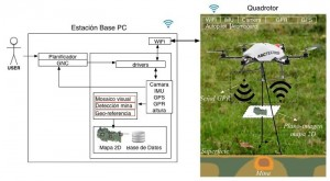 Architecture for aerial landmine detection.