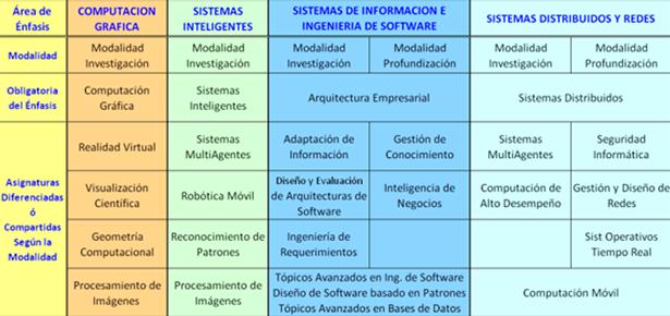 Maestr a en ingenier a de sistemas y computaci n for Materias de la carrera arquitectura