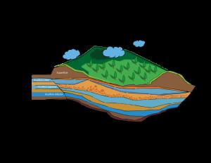 Acuífero: formación geológica o cavidad rocosa subterránea, permeable, que permite el almacenamiento de agua para su circulación y acumulación a través de los poros o grietas en la tierra.