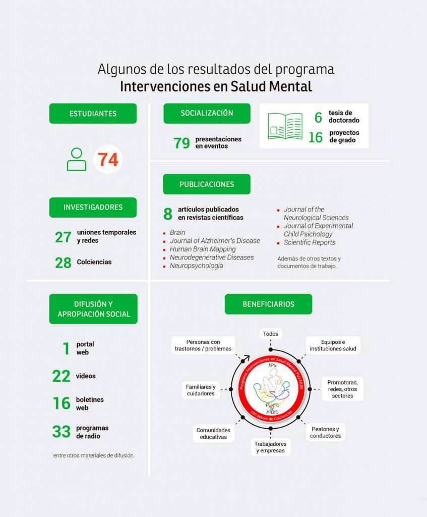 p46-resultados-programa-intervención-salud-mental