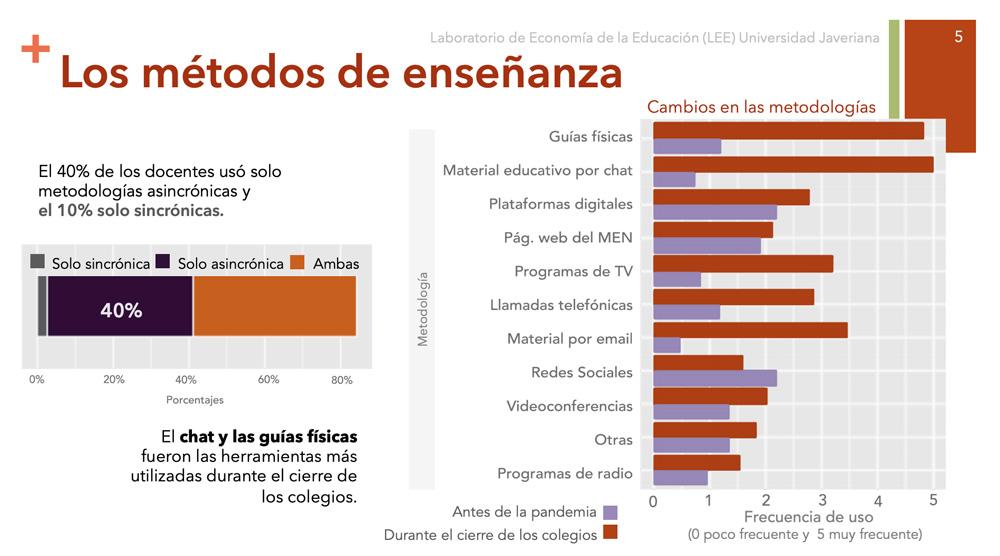 Educación en Colombia durante el confinamiento