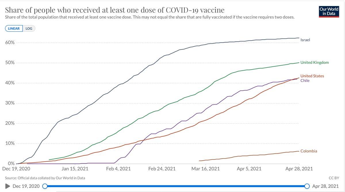 Velocidad de vacunación
